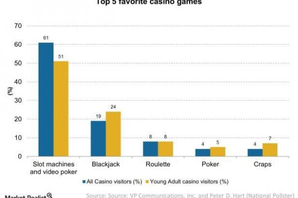 article about The Most Popular Casino Table Games